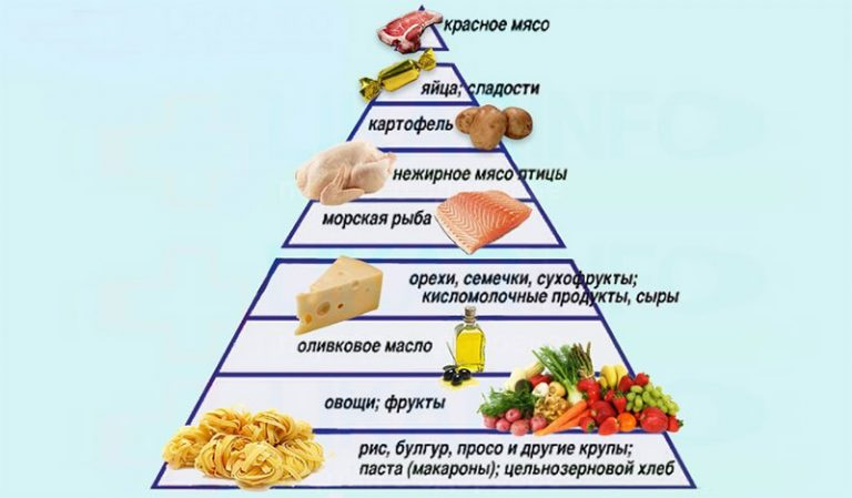 Недельное Меню Средиземноморской Диеты. Средиземноморская диета