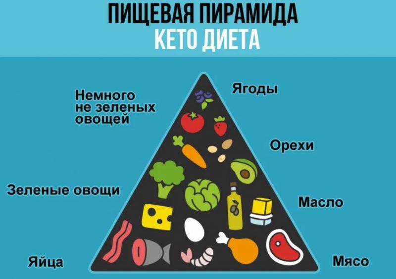 пищевая таблица кето